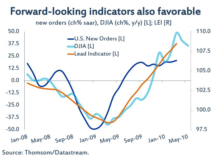 Forward-looking indicators also favorable