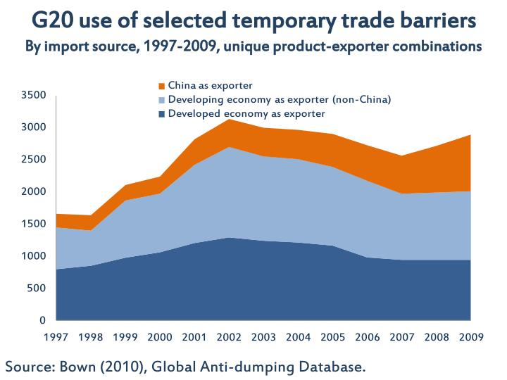 G20 use of selected temporary trade barriers