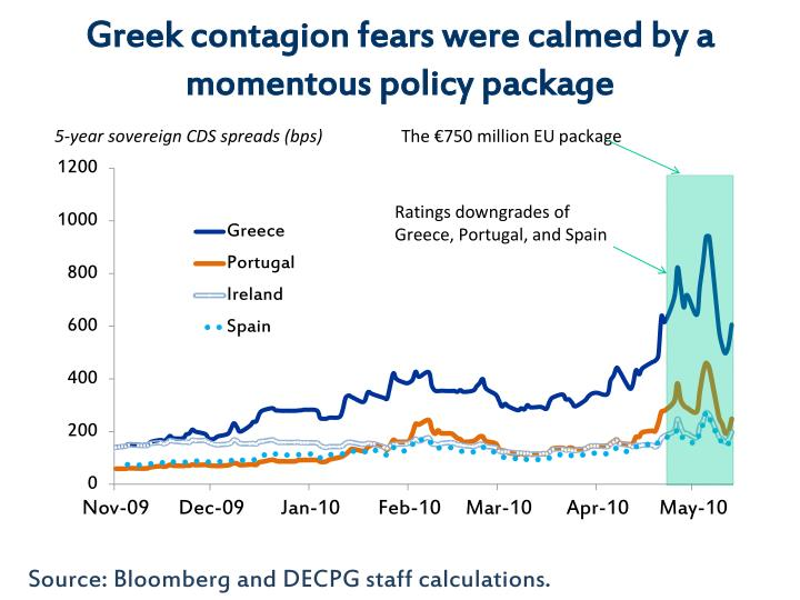 Greek contagion fears were calmed by a momentous policy package