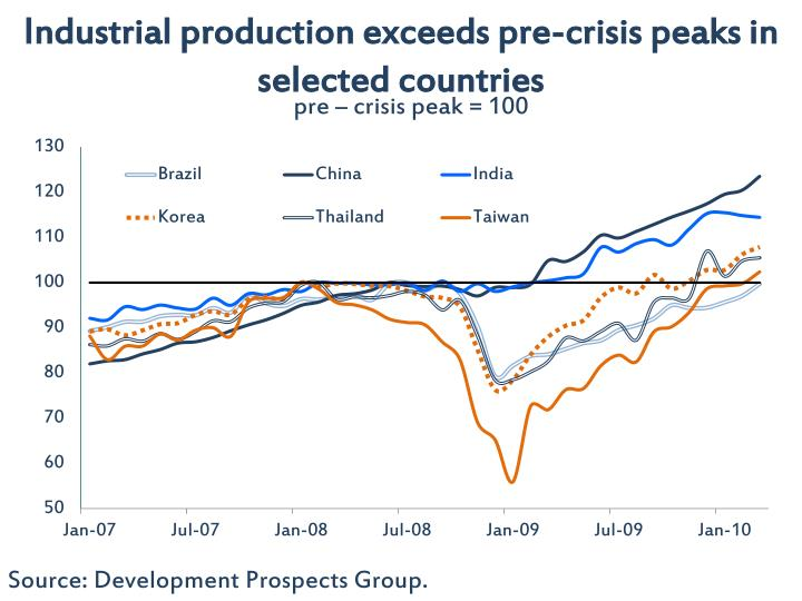 Industrial production exceeds pre-crisis peaks in selected countries
