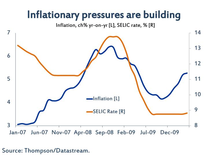 Inflationary pressures are building