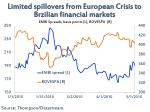 limited spillovers from european crisis to brzilian financial markets