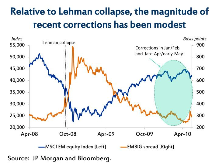 Relative to Lehman collapse, the magnitude of recent corrections has been modest
