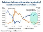 relative to lehman collapse the magnitude of recent corrections has been modest