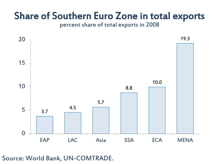 Share of Southern Euro Zone in total exports