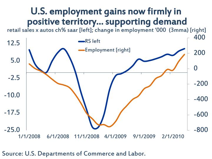U.S. employment gains now firmly in