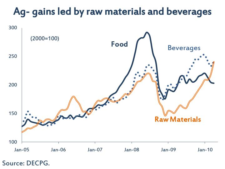 Ag- gains led by raw materials and beverages