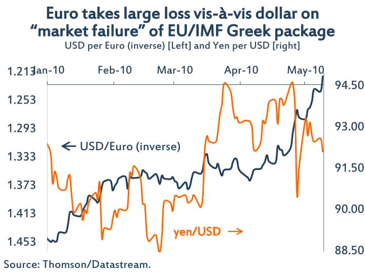 Euro takes large loss vis-à-vis dollar on