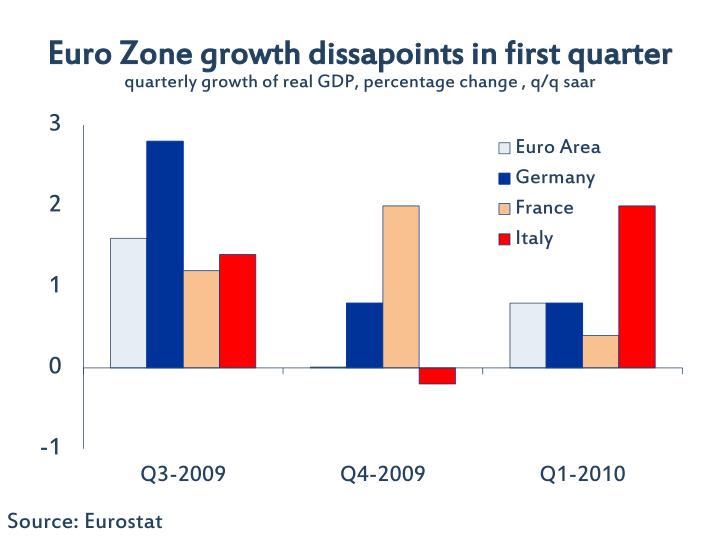Euro Zone growth