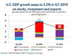 u s gdp growth eases to 3 2 in q1 2010 on stocks investment and exports