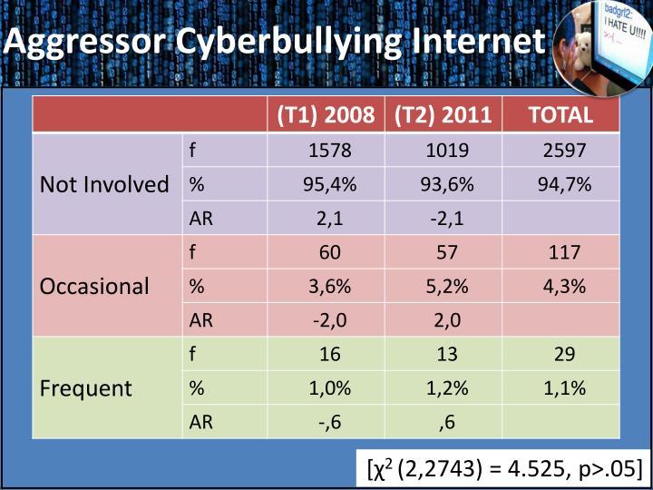 Aggressor Cyberbullying Internet