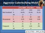 aggressor cyberbullying mobil