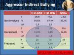 aggressor indirect bullying
