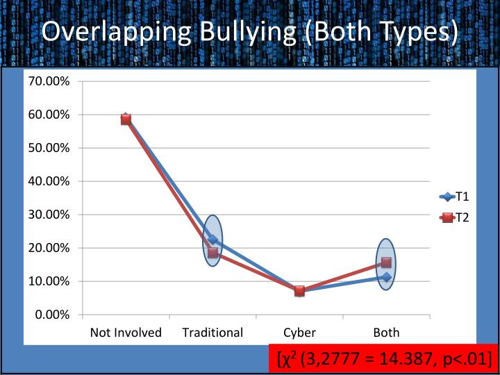 Overlapping Bullying (Both Types)
