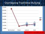 overlapping traditional bullying