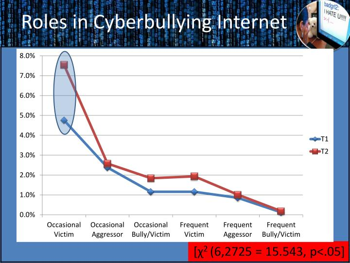 Roles in Cyberbullying Internet