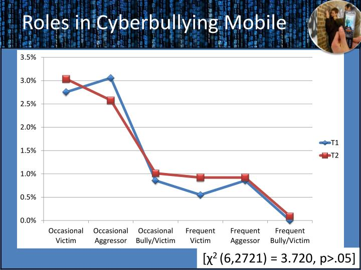 Roles in Cyberbullying Mobile