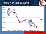 roles in direct bullying