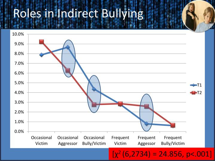 Roles in Indirect Bullying