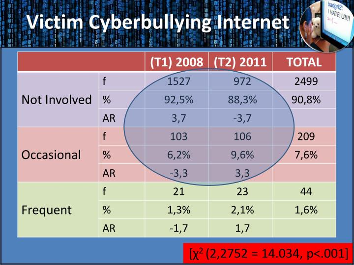 Victim Cyberbullying Internet
