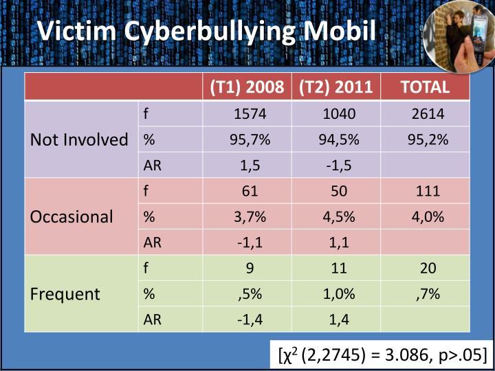Victim Cyberbullying Mobil