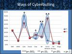 ways of cyberbulling