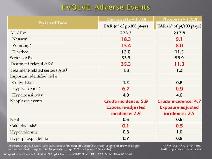 EVOLVE: Adverse Events