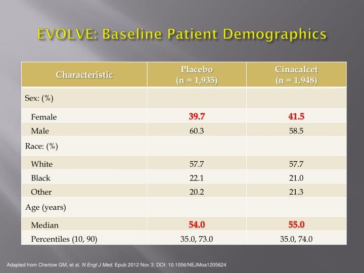 EVOLVE: Baseline Patient Demographics