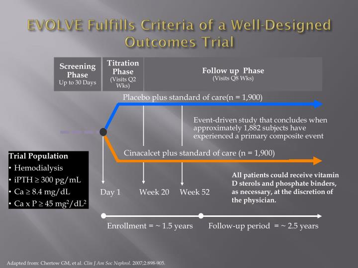 EVOLVE Fulfills Criteria of a Well-Designed Outcomes Trial