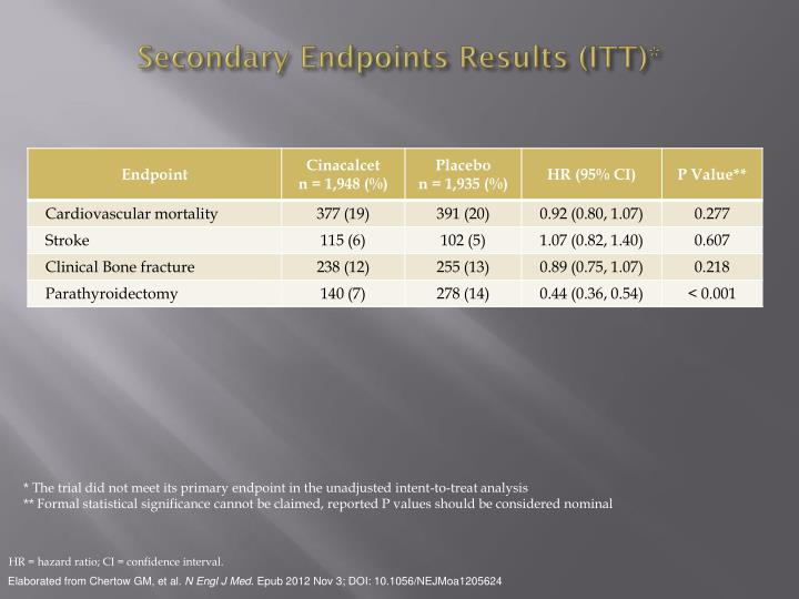 Secondary Endpoints Results (ITT)*