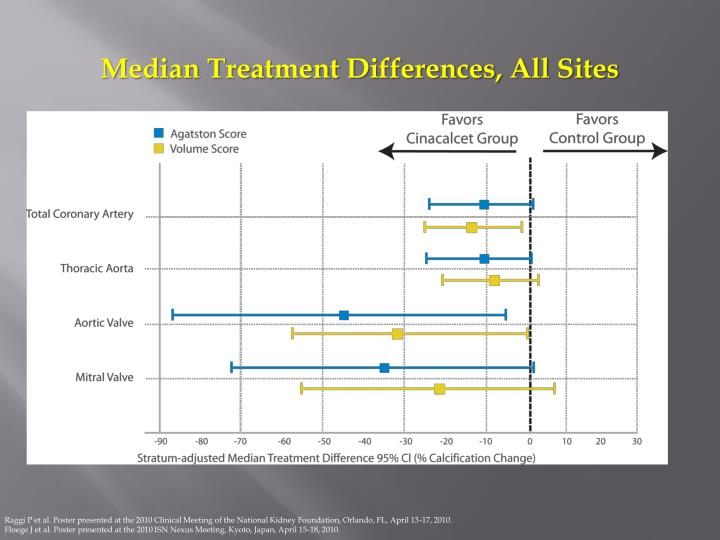 Median Treatment Differences, All Sites