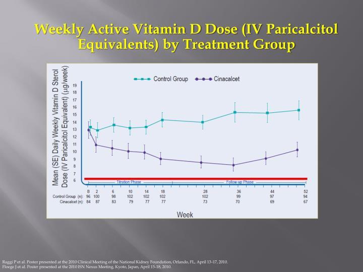Weekly Active Vitamin D Dose (IV