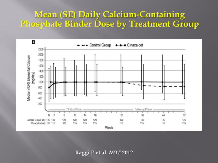 Mean (SE) Daily Calcium-Containing Phosphate Binder Dose by Treatment Group