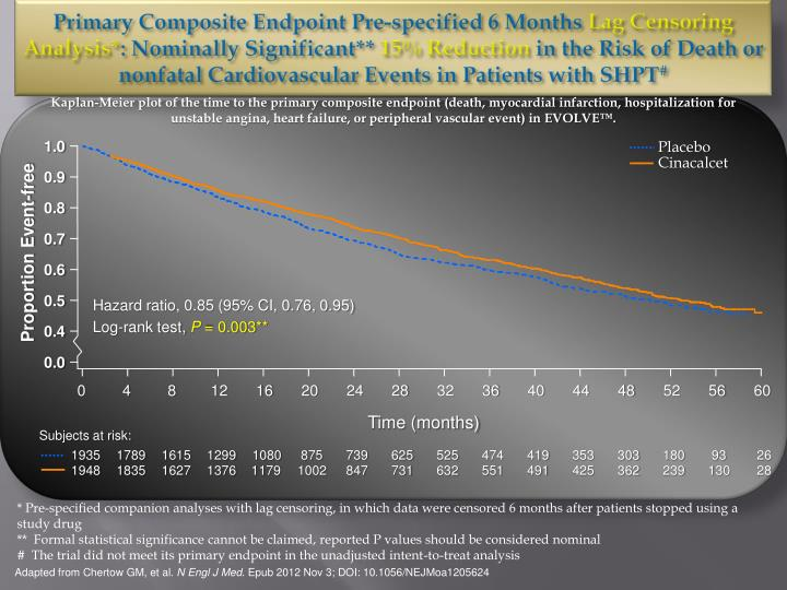 Primary Composite Endpoint Pre-specified 6 Months