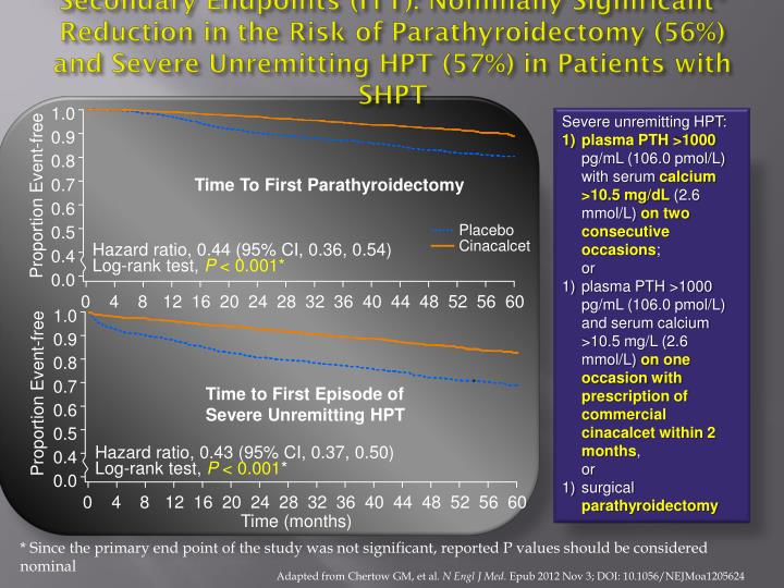 Secondary Endpoints (ITT): Nominally Significant* Reduction in the Risk of
