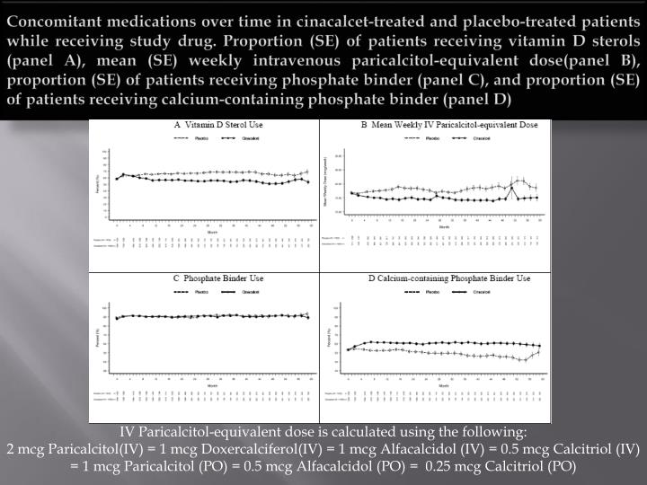 Concomitant medications over time in