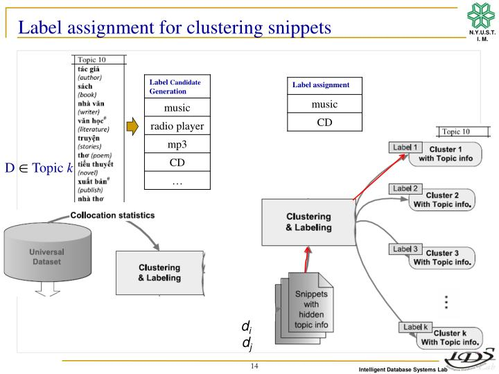 Label assignment for clustering snippets