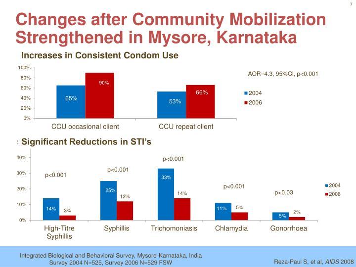 Changes after Community Mobilization Strengthened in Mysore, Karnataka