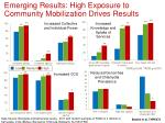 emerging results high exposure to community mobilization drives results