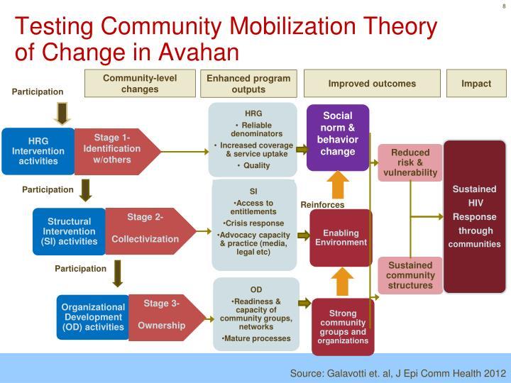Testing Community Mobilization Theory