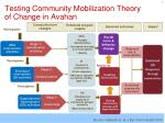testing community mobilization theory of change in avahan
