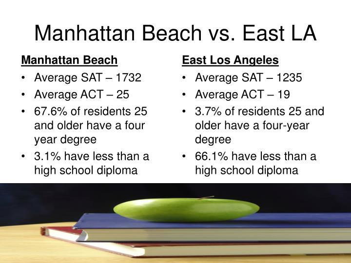 Manhattan Beach vs