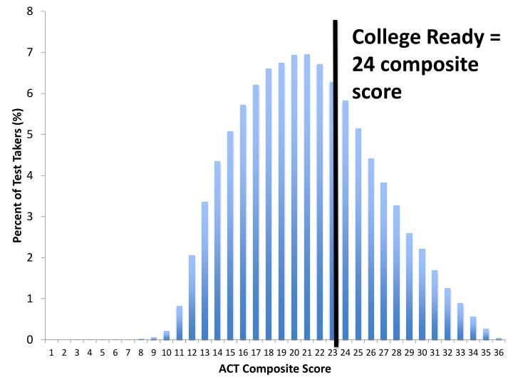 College Ready = 24 composite score
