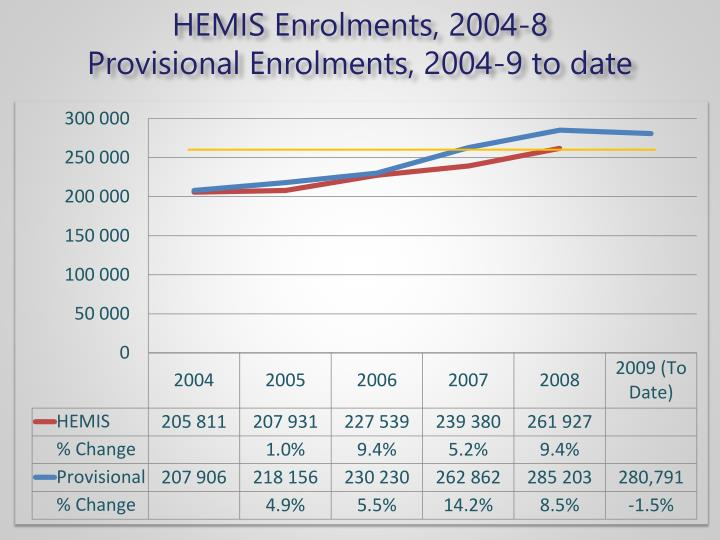 HEMIS Enrolments, 2004-8