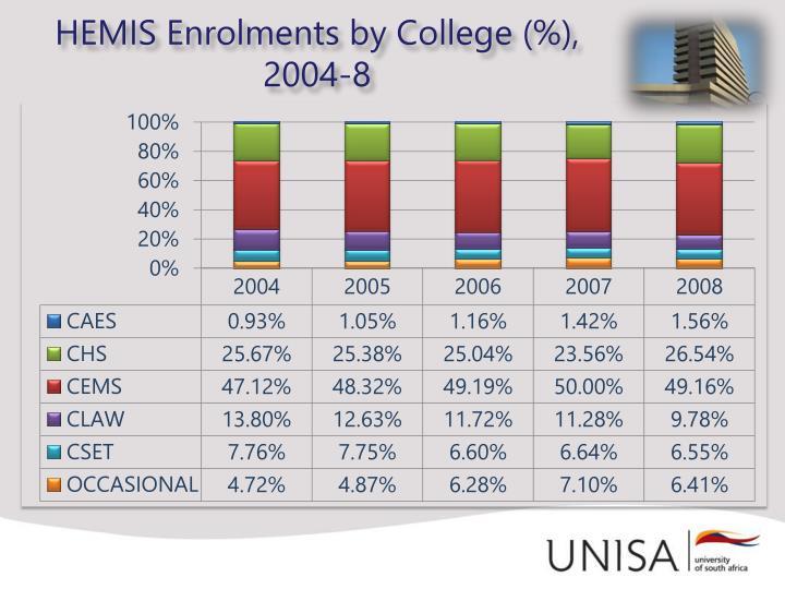 HEMIS Enrolments by College (%),