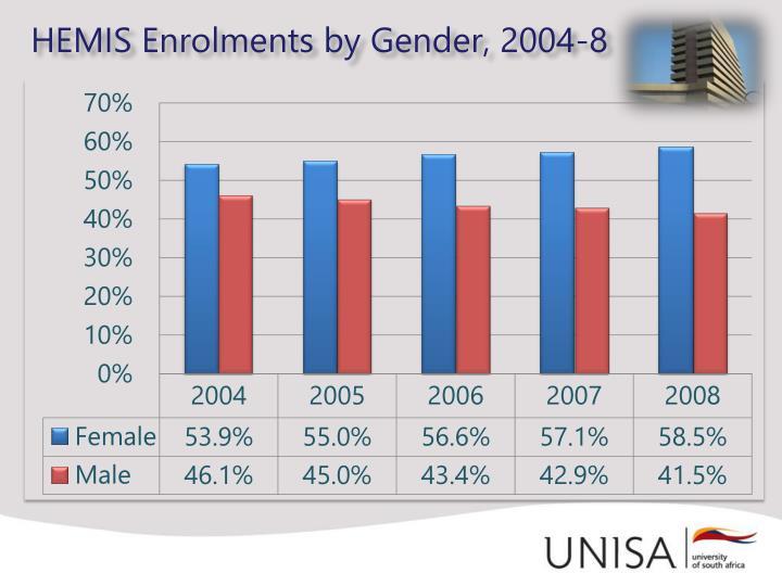 HEMIS Enrolments by Gender, 2004-8
