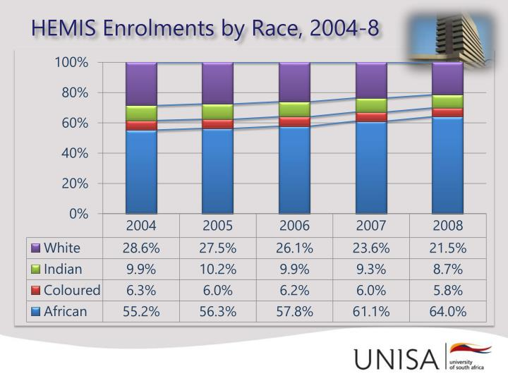 HEMIS Enrolments by Race, 2004-8