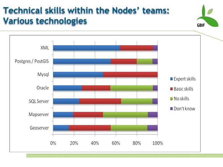 Technical skills within the Nodes' teams: Various technologies