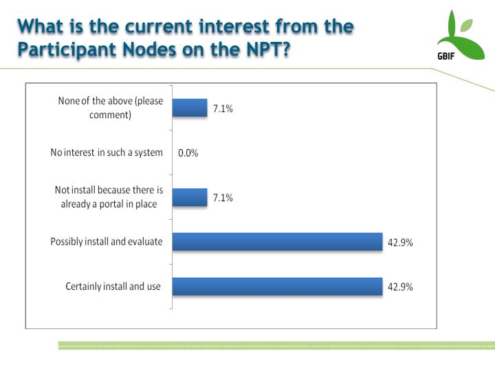What is the current interest from the Participant Nodes on the NPT?