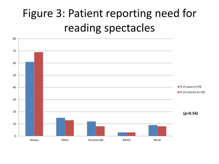 Figure 3 patient reporting need for reading spectacles